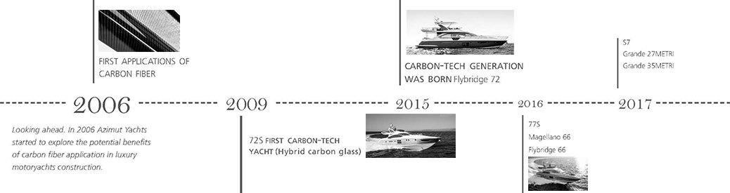 History of Azimut carbon technology