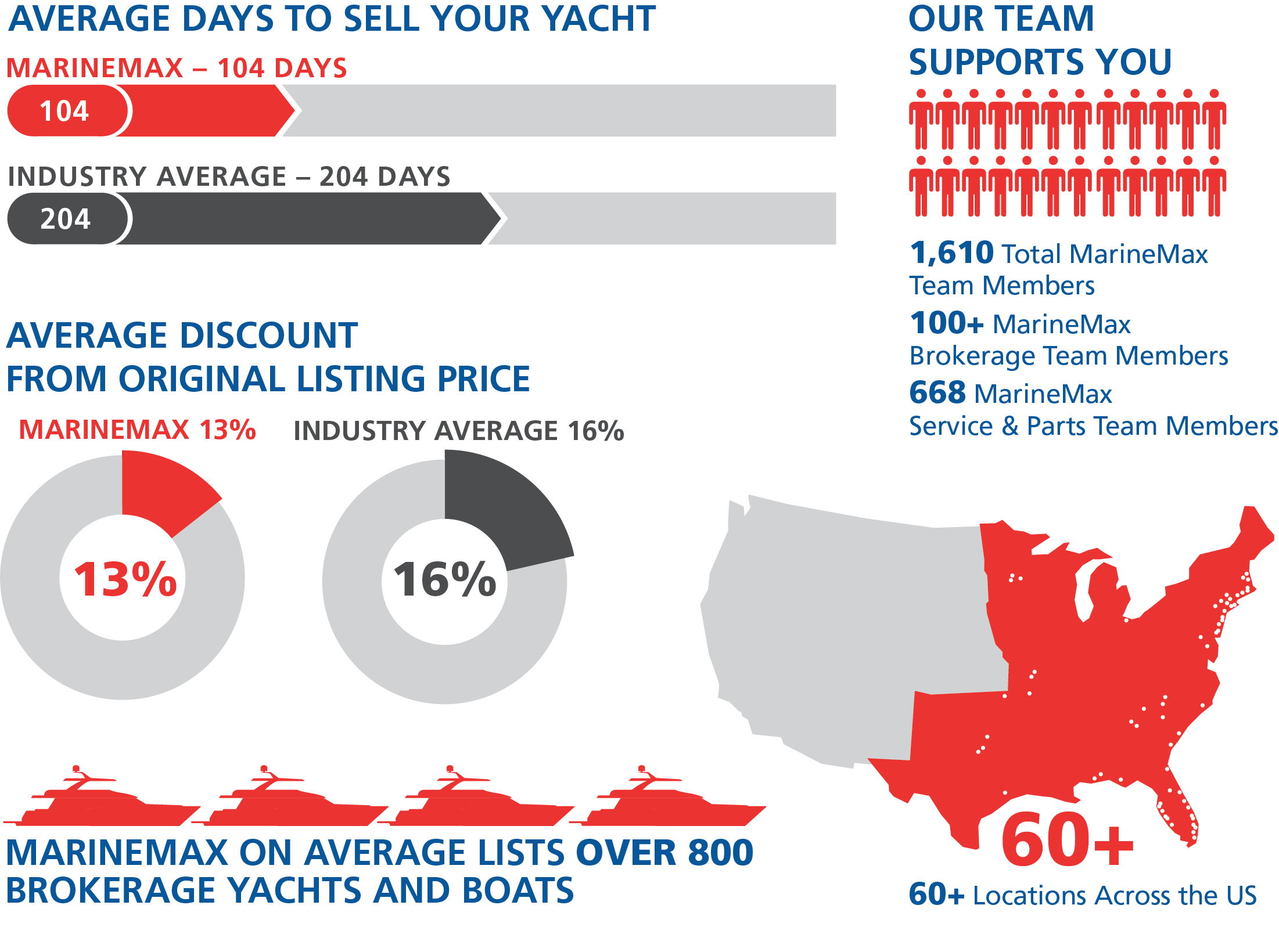 stats about marinemax yachts brokerage services